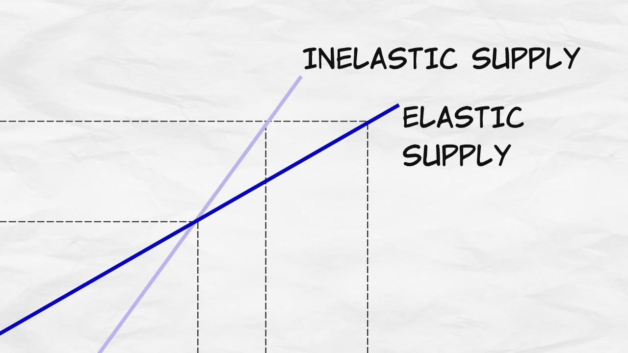 Elasticity Of Supply Microeconomics Videos